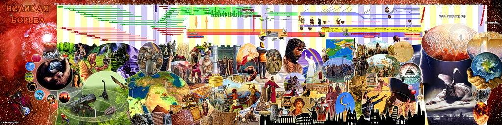 Панорама библейской истории