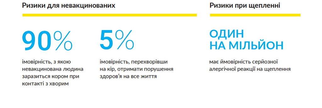 Спалах кору в Україні: що треба знати про хворобу і як захистити себе