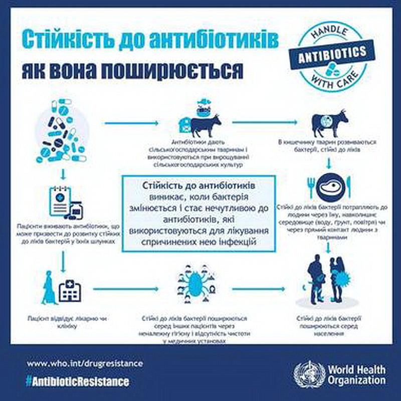 Коли самолікування призводить до смерті: Що треба знати про стійкість до антибіотиків